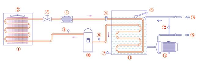 科姆森风冷式工业冷水机广泛应用于塑胶、电子制造、电镀、医药化工、超声波冷却、印刷等工业生产,能精确控制现代工业机械化生产所要求的温度,从而大大地提高生产效率及产品质量。 风冷式工业冷水机无需配备水塔而且操作简便、设计合理、品质卓越、型号齐全,是现代化工业生产不可缺少的良伴。 科姆森风冷冷水机型号齐全(具体型号以及参数请见下表),品种繁多,以符合不同客户的需求。另外,科姆森专业的工程师队伍能够按照客户的不同要求,为您量身定做特殊规格的风冷冷水机,为您提供精确的系统解决方案。 科姆森水冷冷水机和风冷冷水机特点